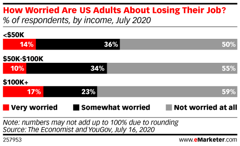 How Worried Are US Adults About Losing Their Job? (% of respondents, by income, July 2020)
