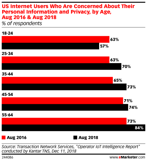 How Concerned Are US Adults About Personal Information and Privacy? (% of respondents, by age, Aug 2016 & Aug 2018)