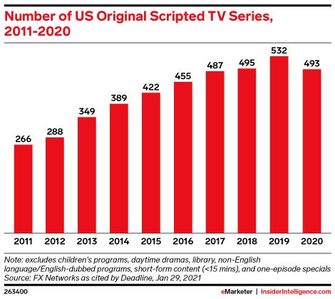 Number of US Original Scripted TV Series, 2011-2020