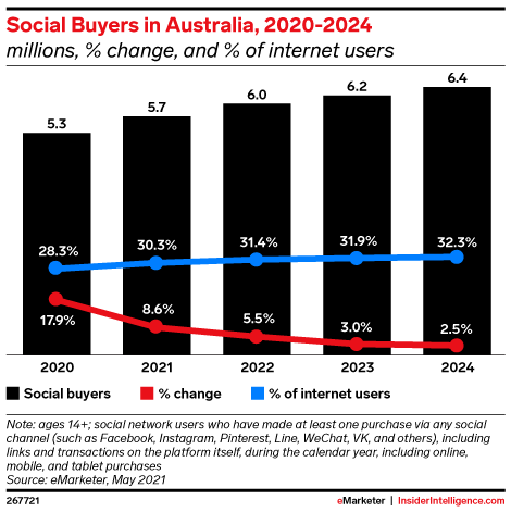 Social Buyers in Australia, 2020-2024 (millions, % change, and % of internet users)
