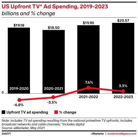 US Upfront TV* Ad Spending, 2019-2023 (billions and % change)