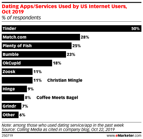 Dating Apps/Services Used by US Internet Users, Oct 2019 (% of respondents)