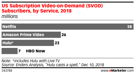 US Subscription Video-on-Demand (SVOD) Subscribers, by Service, 2018 (millions)