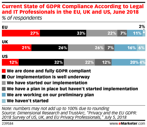 Current State of GDPR Compliance According to Legal and IT Professionals in the EU, UK and US, June 2018 (% of respondents)