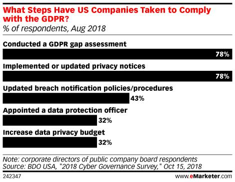 What Steps Have US Companies Taken to Comply with the GDPR? (% of respondents, Aug 2018)