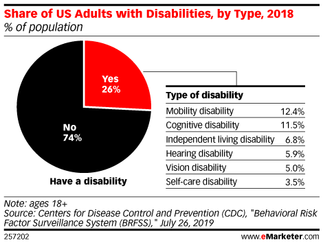 Share of US Adults with Disabilities, by Type, 2018 (% of population)