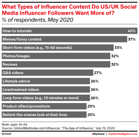 What Types of Influencer Content Do US and UK Social Media Influencer Followers Want More of? (% of respondents, May 2020)