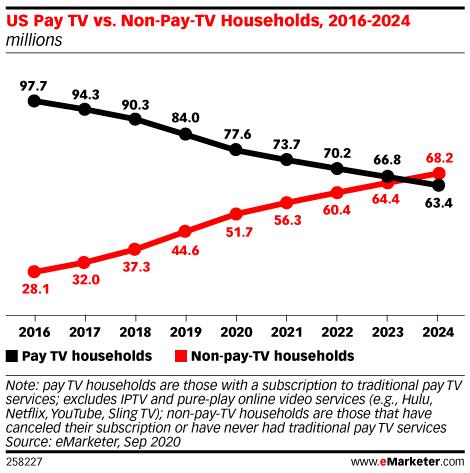 US Pay TV vs. Non-Pay-TV Households, 2016-2024 (millions)