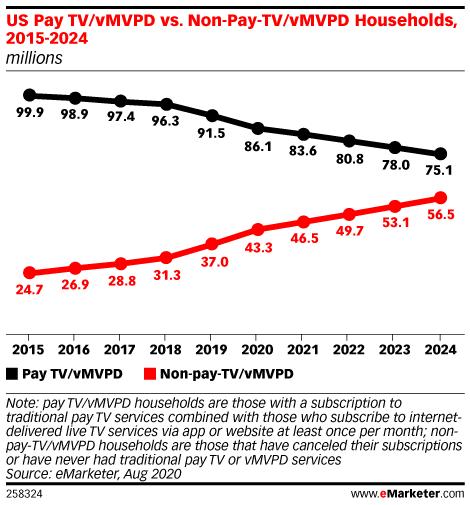 US Pay TV/vMVPD vs. Non-Pay-TV/vMVPD Households, 2015-2024 (millions)