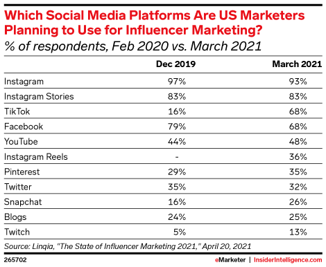 Which Social Media Platforms Are US Marketers Planning to Use for Influencer Marketing? (% of respondents, Feb 2020 vs. March 2021)