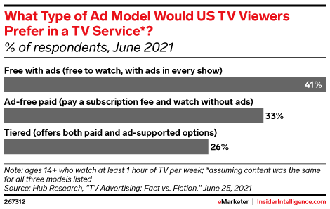 What Type of Ad Model Would US TV Viewers Prefer in a TV Service*? (% of respondents, June 2021)
