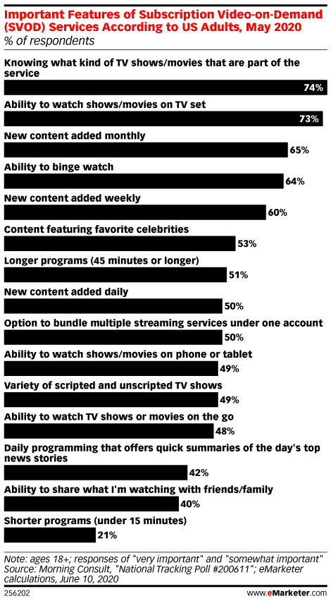 Important Features of Subscription Video-on-Demand (SVOD) Services According to US Adults, May 2020 (% of respondents)
