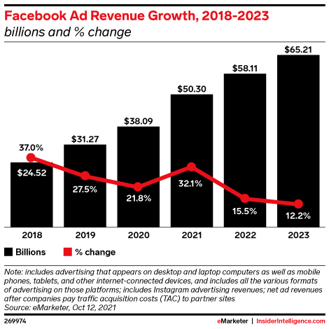 Facebook Ad Revenue Growth, 2018-2023 (billions and % change)