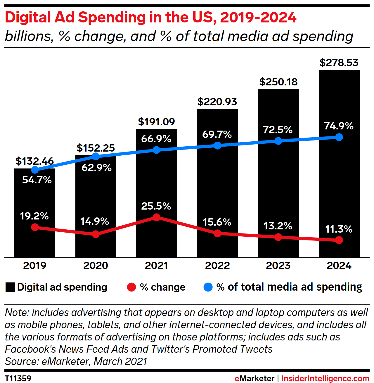 Digital Ad Spending in the US, 2019-2024 (billions, % change, and % of total media ad spending)