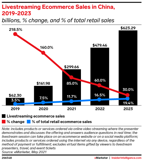 Livestreaming Ecommerce Sales in China, 2019-2023 (billions, % change, and % of total retail sales)