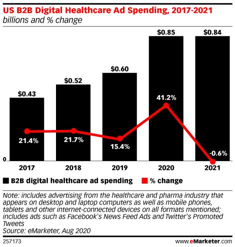 US B2B Digital Healthcare Ad Spending, 2017-2021 (billions and % change)