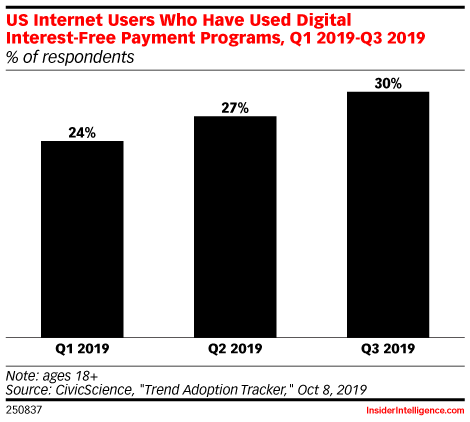 US Internet Users Who Have Used Digital Interest-Free Payment Programs, Q1 2019-Q3 2019 (% of respondents)