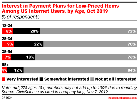 Interest in Payment Plans for Low-Priced Items Among US Internet Users, by Age, Oct 2019 (% of respondents)