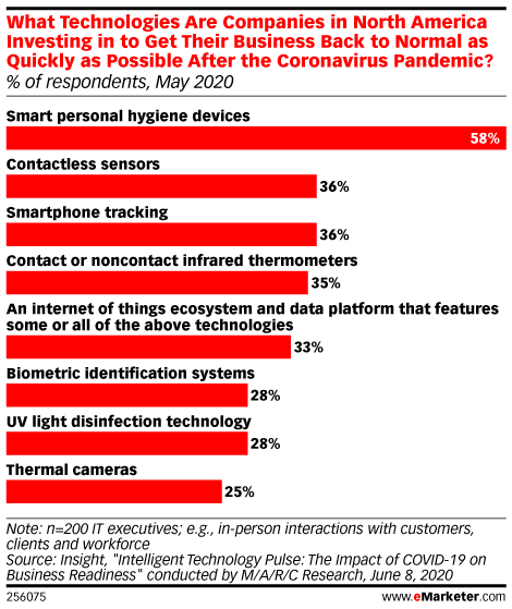 What Technologies Are Companies in North America Investing in to Get Their Business Back to Normal as Quickly as Possible After the Coronavirus Pandemic? (% of respondents, May 2020)