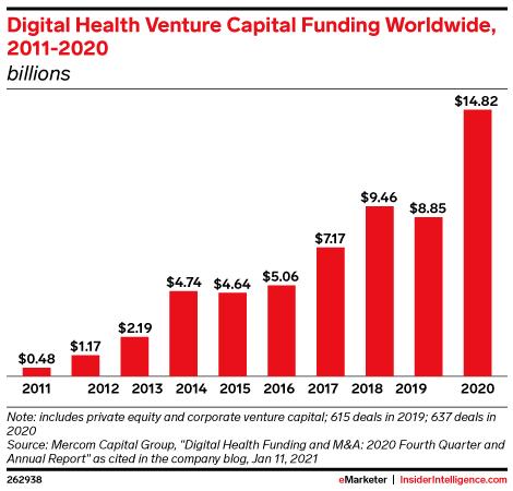 Digital Health Venture Capital Funding Worldwide, 2011-2020 (billions)