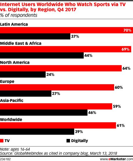 Internet Users Worldwide Who Watch Sports via TV vs. Digitally, by Region, Q4 2017 (% of respondents)