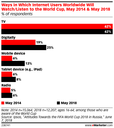 Ways in Which Internet Users Worldwide Will Watch/Listen to the World Cup, May 2014 & May 2018 (% of respondents)