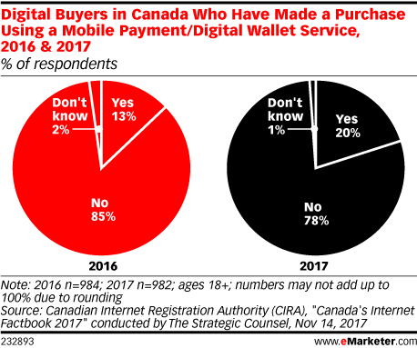 Digital Buyers in Canada Who Have Made a Purchase Using a Mobile Payment/Digital Wallet Service, 2016 & 2017 (% of respondents)