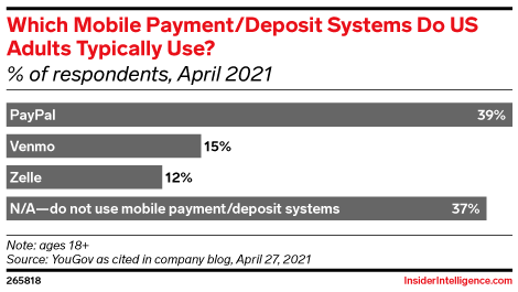 Which Mobile Payment/Deposit Systems Do US Adults Typically Use? (% of respondents, April 2021)