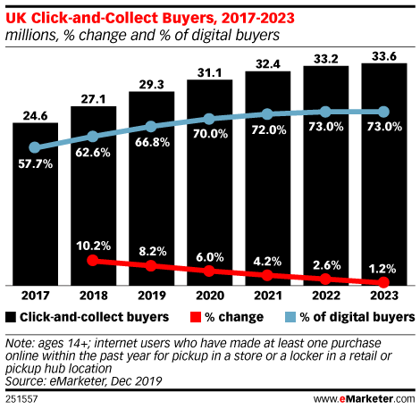 UK Click-and-Collect Buyers, 2017-2023 (millions, % change and % of digital buyers)