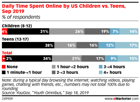 Daily Time Spent Online by US Children vs. Teens, Sep 2019 (% of respondents)