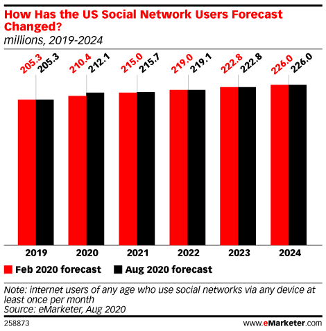 How Has the US Social Network Users Forecast Changed? (millions, 2019-2024)