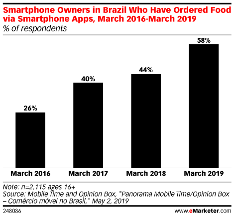 Smartphone Owners in Brazil Who Have Ordered Food via Smartphone Apps, March 2016-March 2019 (% of respondents)