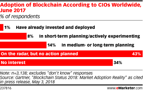 Adoption of Blockchain According to CIOs Worldwide, June 2017 (% of respondents)