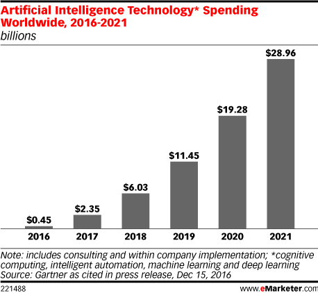 Artificial Intelligence Technology* Spending Worldwide, 2016-2021 (billions)