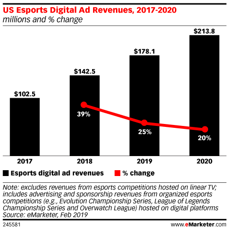US Esports Digital Ad Revenues, 2017-2020 (millions and % change)