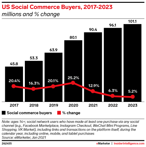 US Social Commerce Buyers Growth, 2017-2023 (millions and % change)