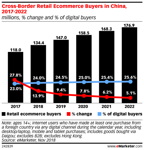 Cross-Border Retail Ecommerce Buyers in China, 2017-2022 (millions, % change and % of digital buyers)