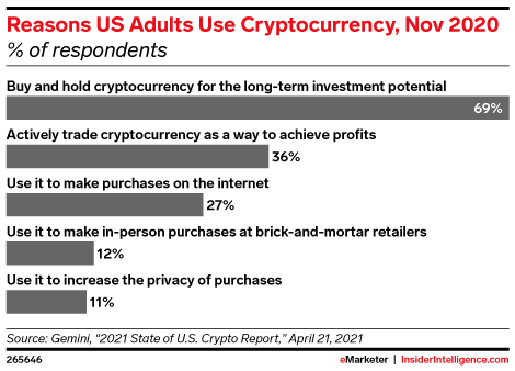 Reasons US Adults Use Cryptocurrency, Nov 2020 (% of respondents)
