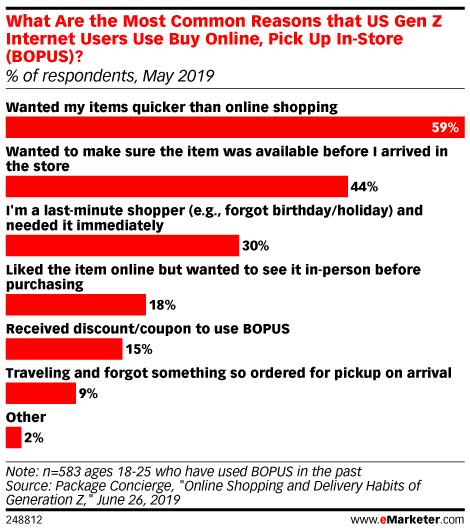 What Are the Most Common Reasons that US Gen Z Internet Users Use Buy Online, Pick Up In-Store (BOPUS)? (% of respondents, June 2019)