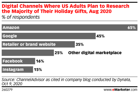 Digital Channels Where US Adults Plan to Research the Majority of Their Holiday Gifts, Aug 2020 (% of respondents)