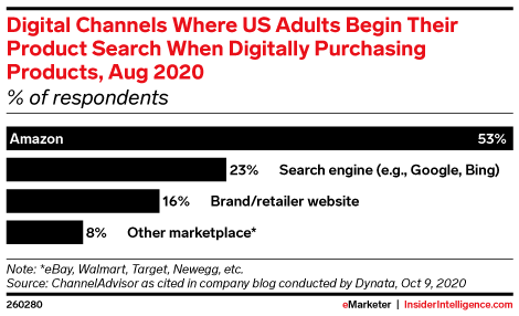 Digital Channels Where US Adults Begin Their Product Search When Digitally Purchasing Products, Aug 2020 (% of respondents)