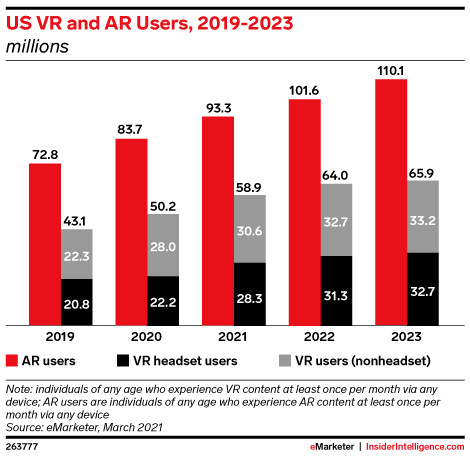 US VR and AR Users, 2019-2023 (millions)