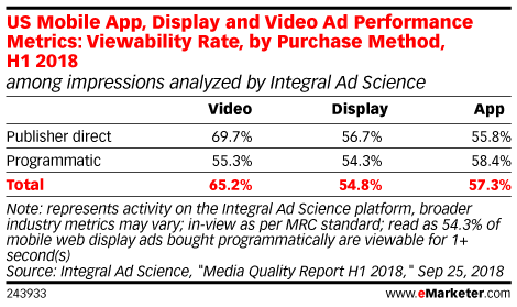 US Mobile App, Display and Video Ad Performance Metrics: Viewability Rate, by Purchase Method, H1 2018 (among impressions analyzed by Integral Ad Science)