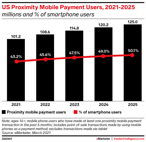 US Proximity Mobile Payment Users, 2021-2025 (millions and % of smartphone users)