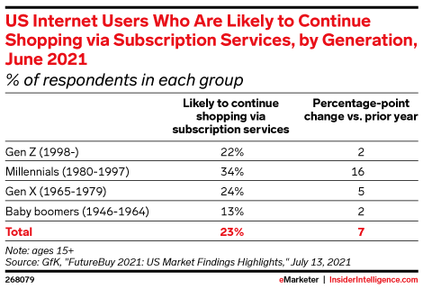 US Internet Users Who Are Likely to Continue Shopping via Subscription Services, by Generation, June 2021 (% of respondents in each group)