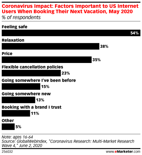 Coronavirus Impact: Factors Important to US Internet Users When Booking Their Next Vacation, May 2020 (% of respondents)