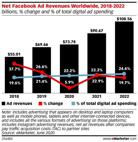 Facebook Ad Revenues Worldwide, 2018-2022 (billions, % change and % of total digital ad spending)