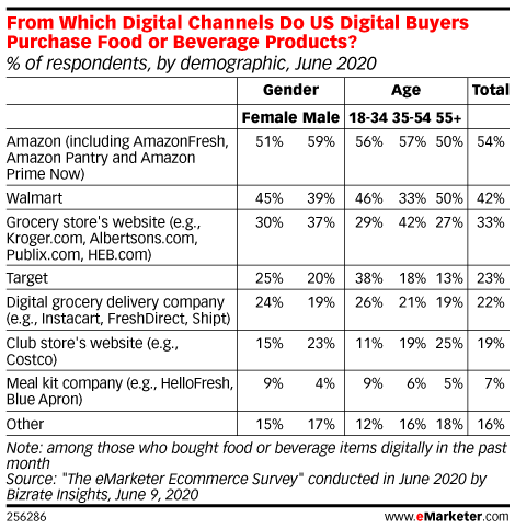 From Which Digital Channels Do US Digital Buyers Purchase Food or Beverage Products? (% of respondents, by demographic, June 2020)