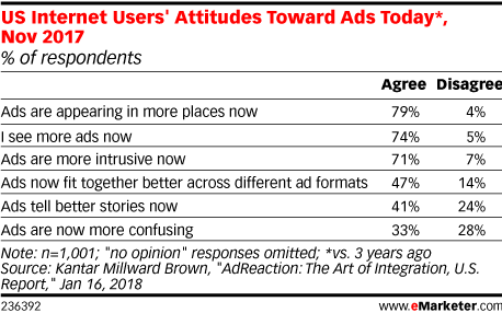US Internet Users' Attitudes Toward Ads Today*, Nov 2017 (% of respondents)