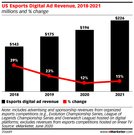 US Esports Digital Ad Revenue, 2018-2021 (millions and % change)